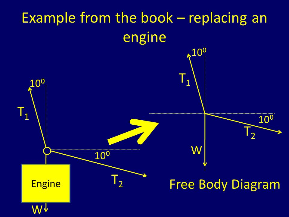Example from the book – replacing an engine 10 0 T1T1 T2T2 W Step 3: Choose a set of x- and y-axes.