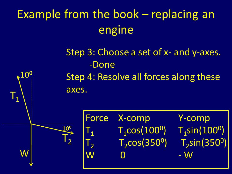 Example from the book – replacing an engine 10 0 T1T1 T2T2 W Step 5: Apply ΣF X = 0 and ΣF Y = 0 ΣF X = 0 so T 1 cos(100 0 ) + T 2 cos(350 0 ) = 0 cos(100 0 ) = -0.173 cos(350 0 ) = 0.985 so T 1 *(-0.173) + T 2 *(0.985) = 0