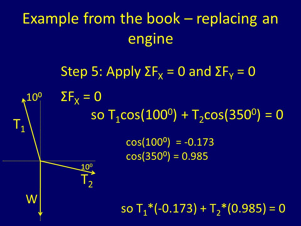 Example from the book – replacing an engine 10 0 T1T1 T2T2 W Step 5: Apply ΣF X = 0 and ΣF Y = 0 ΣF Y = 0 so T 1 sin(100 0 ) + T 2 sin(350 0 ) – W = 0 sin(100 0 ) = 0.985 sin(350 0 ) = -0.173 so T 1 *(0.985) + T 2 *(-0.173) – W = 0