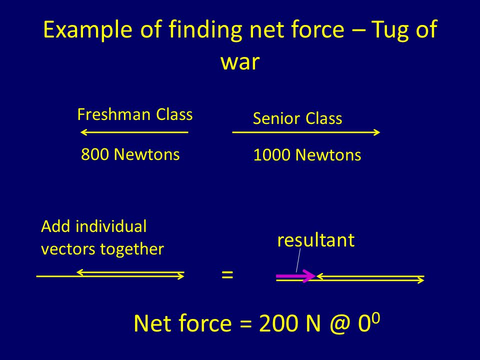 Example of finding net force – Pushing a car Earl Bubba 1000 Newtons 800 Newtons Add individual vectors together = resultant Net Force = 1800 Newtons @ 0 0