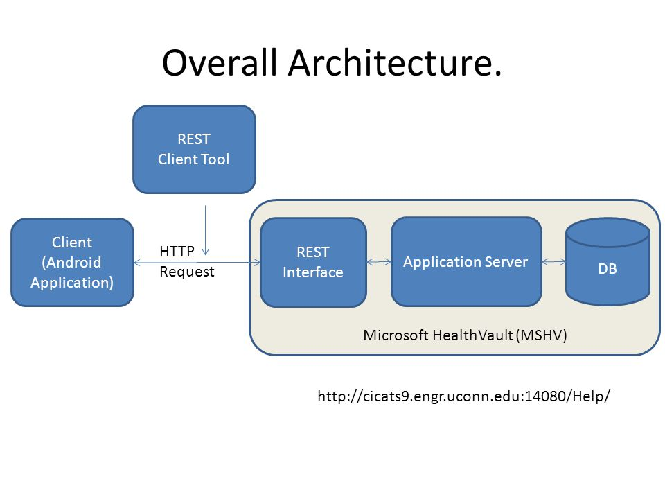 Overall Architecture. Client (Android Application) Application Server DB REST Interface Microsoft HealthVault (MSHV) HTTP Request http://cicats9.engr.