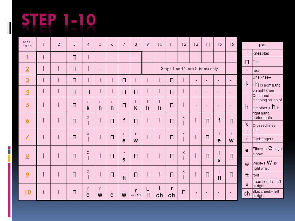 BEAT> STEP V 12345678910111213141516 1 l - l -- - - 2 ll l -- - - Steps 1 and 2 are 8 beats only 3 ll lll lll l -- - - 4 ll ll ll l -- - - 5 ll rkrk r