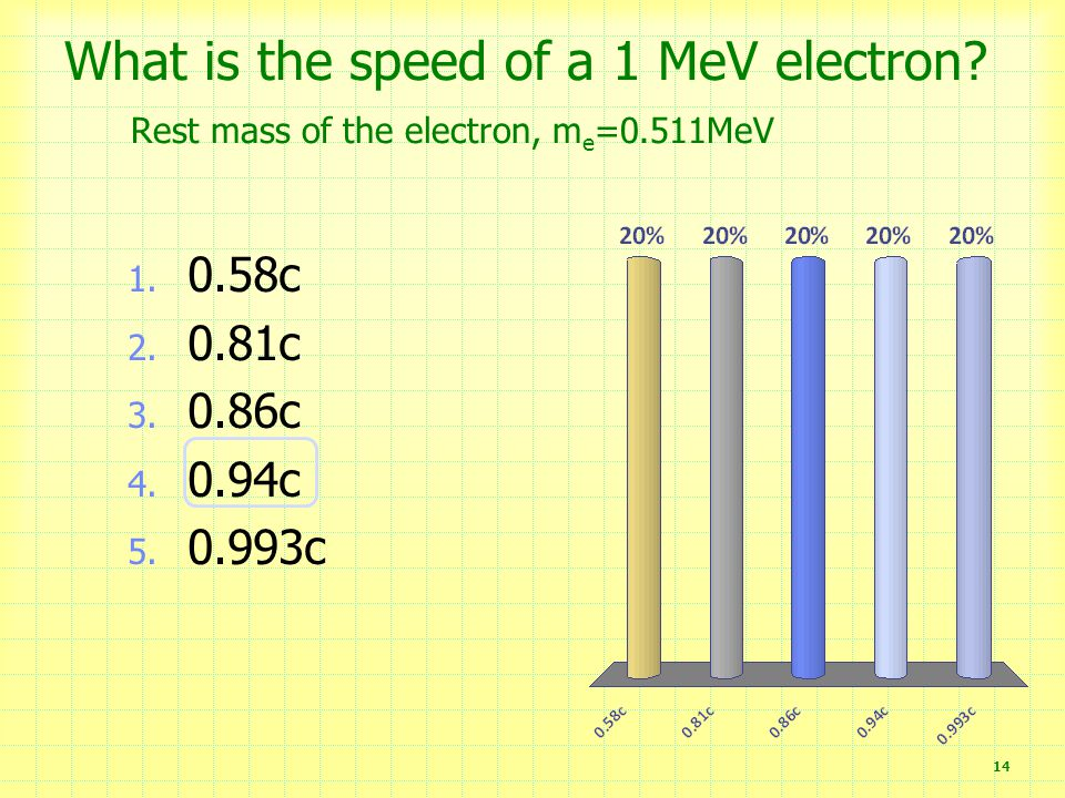 What is the speed of a 1 MeV electron. Rest mass of the electron, m e =0.511MeV 14 1.