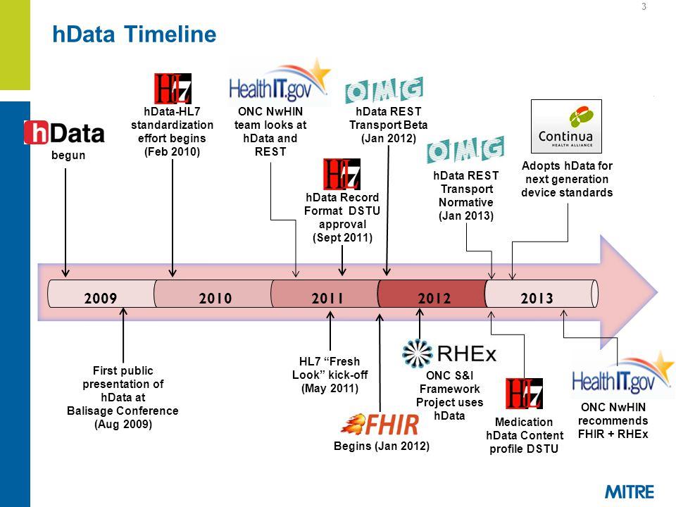 hData Timeline 3 2009 20102011 2012 HL7 Fresh Look kick-off (May 2011) First public presentation of hData at Balisage Conference (Aug 2009) hData Record Format DSTU approval (Sept 2011) Begins (Jan 2012) hData-HL7 standardization effort begins (Feb 2010) hData REST Transport Beta (Jan 2012) ONC NwHIN team looks at hData and REST 2013 hData REST Transport Normative (Jan 2013) ONC S&I Framework Project uses hData Adopts hData for next generation device standards Medication hData Content profile DSTU begun ONC NwHIN recommends FHIR + RHEx