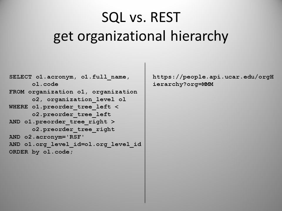 SQL vs. REST get organizational hierarchy SELECT o1.acronym, o1.full_name, ol.code FROM organization o1, organization o2, organization_level ol WHERE