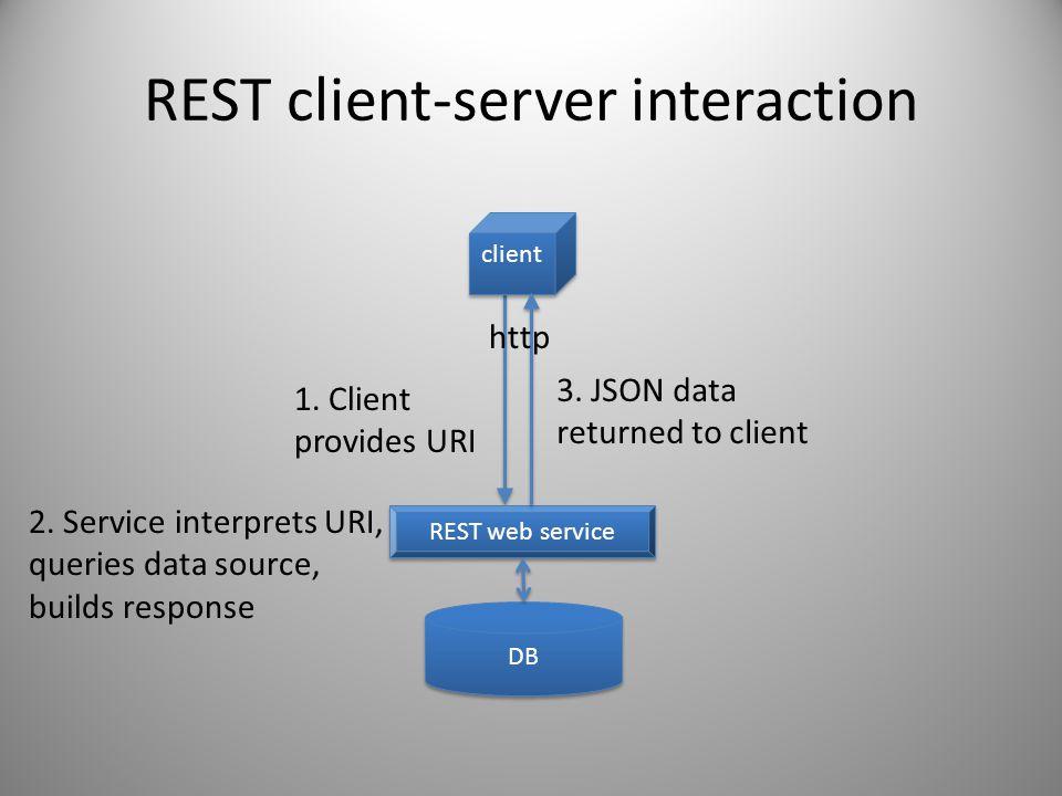 REST client-server interaction client DB REST web service 1. Client provides URI 3. JSON data returned to client 2. Service interprets URI, queries da