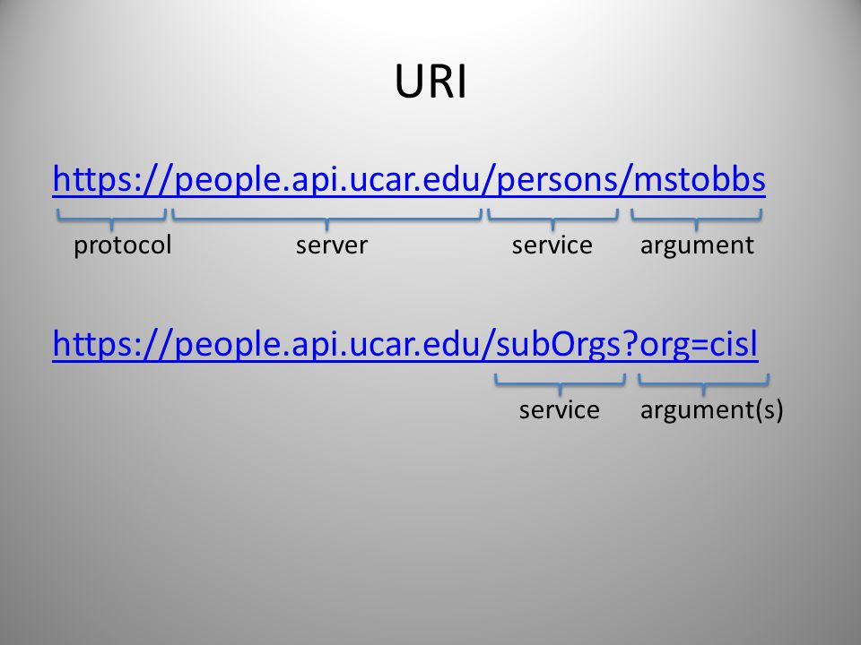 URI https://people.api.ucar.edu/persons/mstobbs https://people.api.ucar.edu/subOrgs?org=cisl protocolserverserviceargument serviceargument(s)