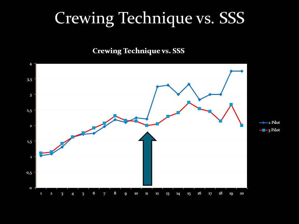 Crewing Technique vs. SSS
