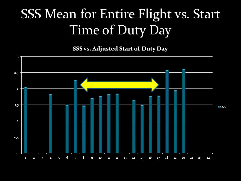 SSS Mean for Entire Flight vs. Start Time of Duty Day