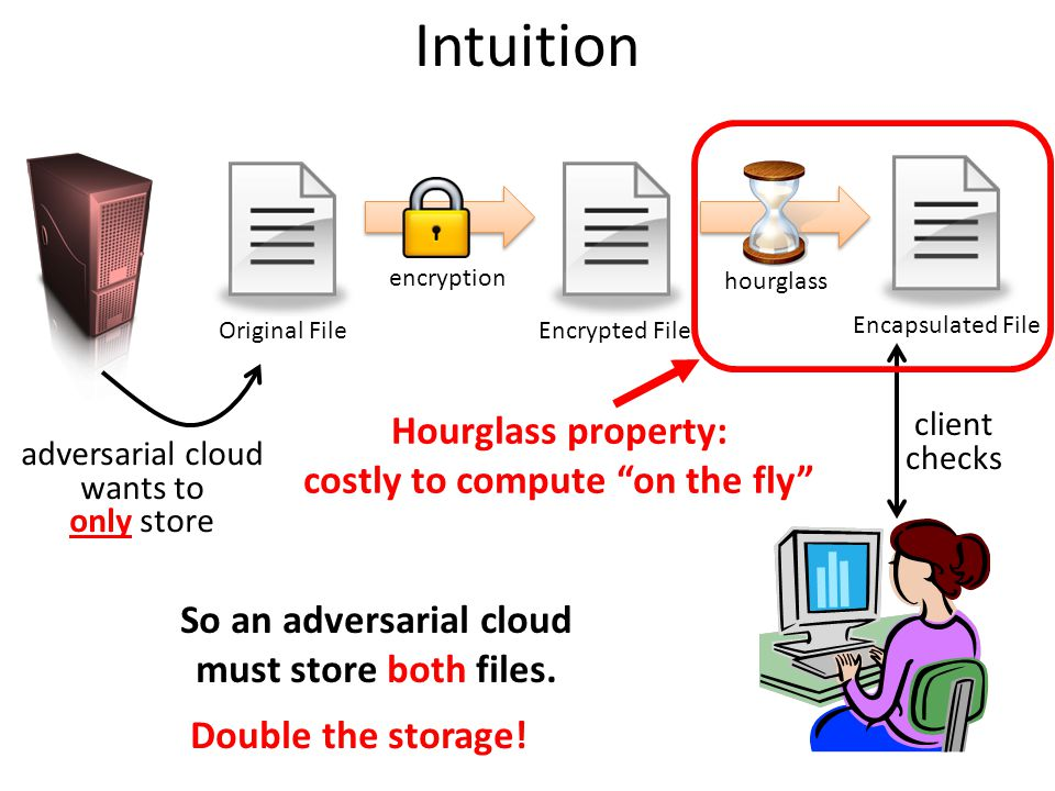 Intuition Original FileEncrypted File Encapsulated File encryption hourglass client checks adversarial cloud wants to only store Hourglass property: c