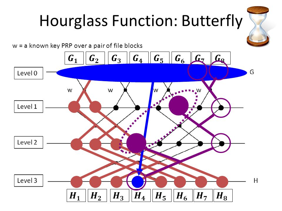 w = a known key PRP over a pair of file blocks Hourglass Function: Butterfly