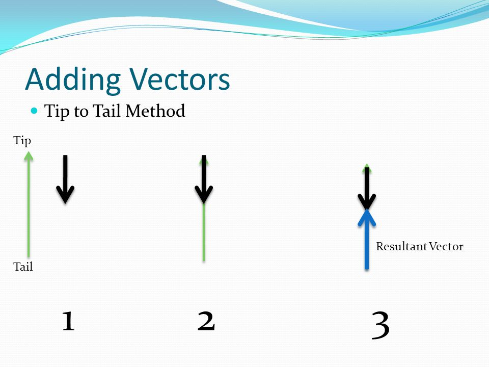 Adding Vectors Tip to Tail Method Tip Tail 213 Resultant Vector