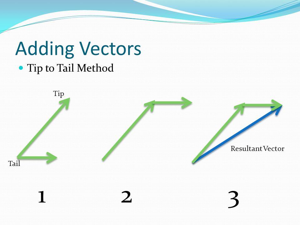 Adding Vectors Mathematically 3 4 3 4 3 4 5 3 2 + 4 2 = R 2 a 2 + b 2 = c 2