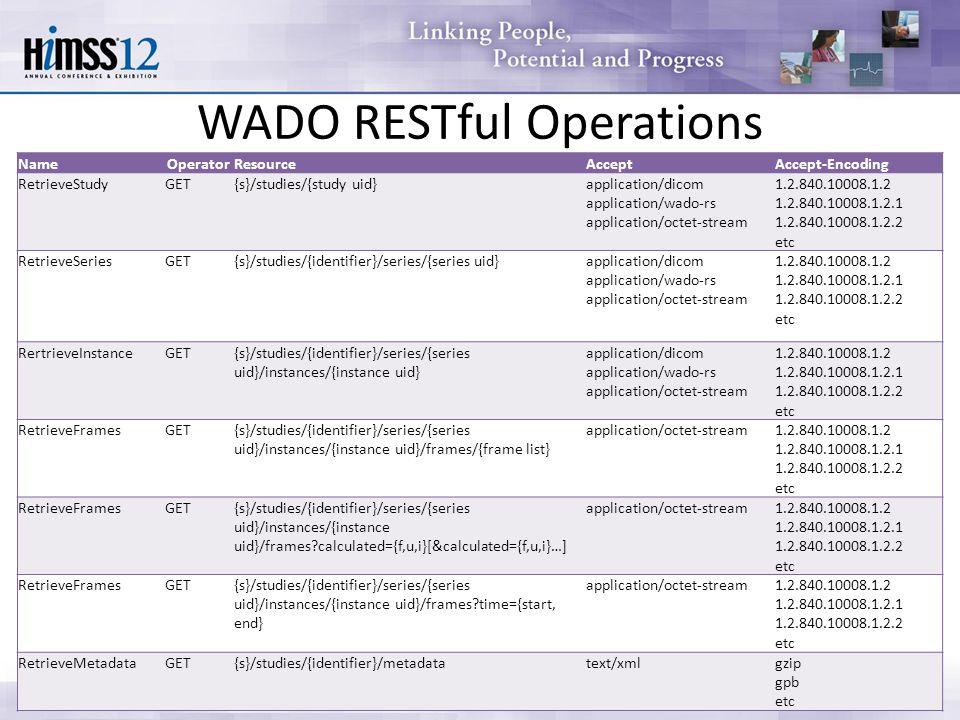 WADO RESTful Operations NameOperatorResourceAcceptAccept-Encoding RetrieveStudyGET{s}/studies/{study uid}application/dicom application/wado-rs applica