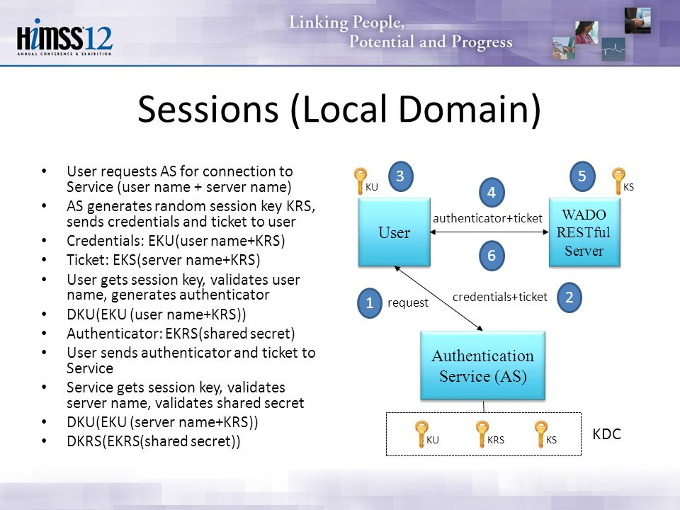 Sessions (Local Domain) User requests AS for connection to Service (user name + server name) AS generates random session key KRS, sends credentials and ticket to user Credentials: EKU(user name+KRS) Ticket: EKS(server name+KRS) User gets session key, validates user name, generates authenticator DKU(EKU (user name+KRS)) Authenticator: EKRS(shared secret) User sends authenticator and ticket to Service Service gets session key, validates server name, validates shared secret DKU(EKU (server name+KRS)) DKRS(EKRS(shared secret)) WADO RESTful Server WADO RESTful Server Authentication Service (AS) User KU KS KRS request credentials+ticket authenticator+ticket 1 2 3 4 5 6 KDC