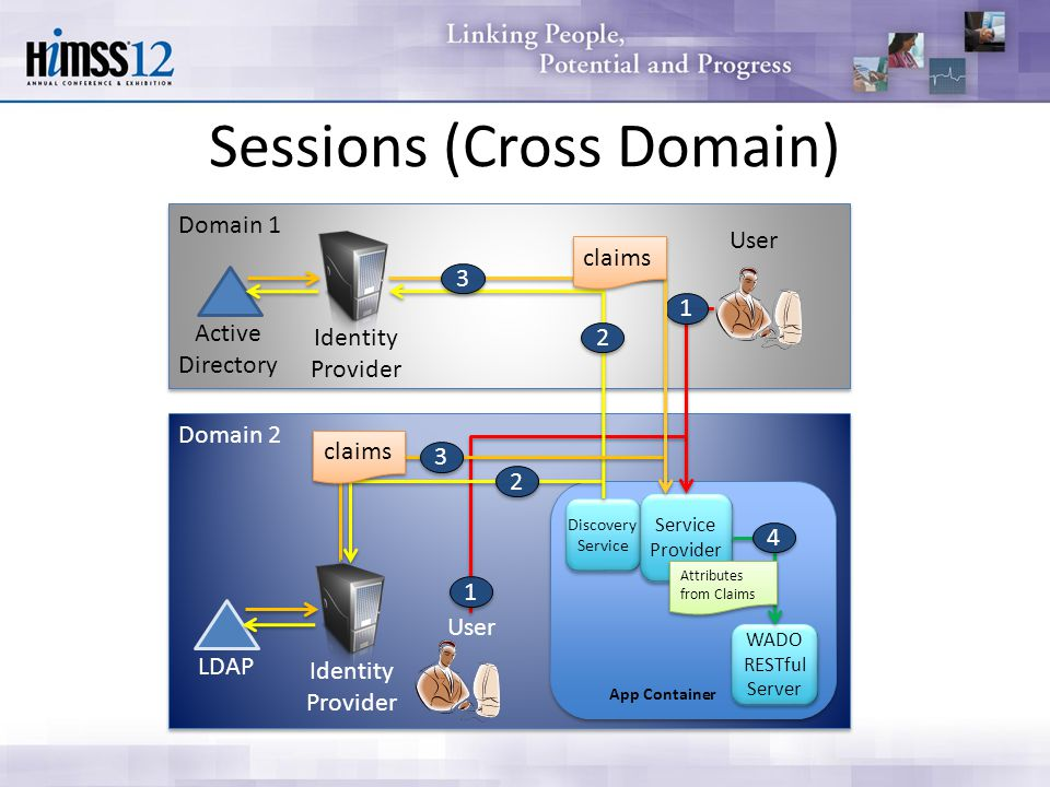 Domain 2 Domain 1 Discovery Service Discovery Service WADO RESTful Server WADO RESTful Server Service Provider Service Provider Active Directory LDAP