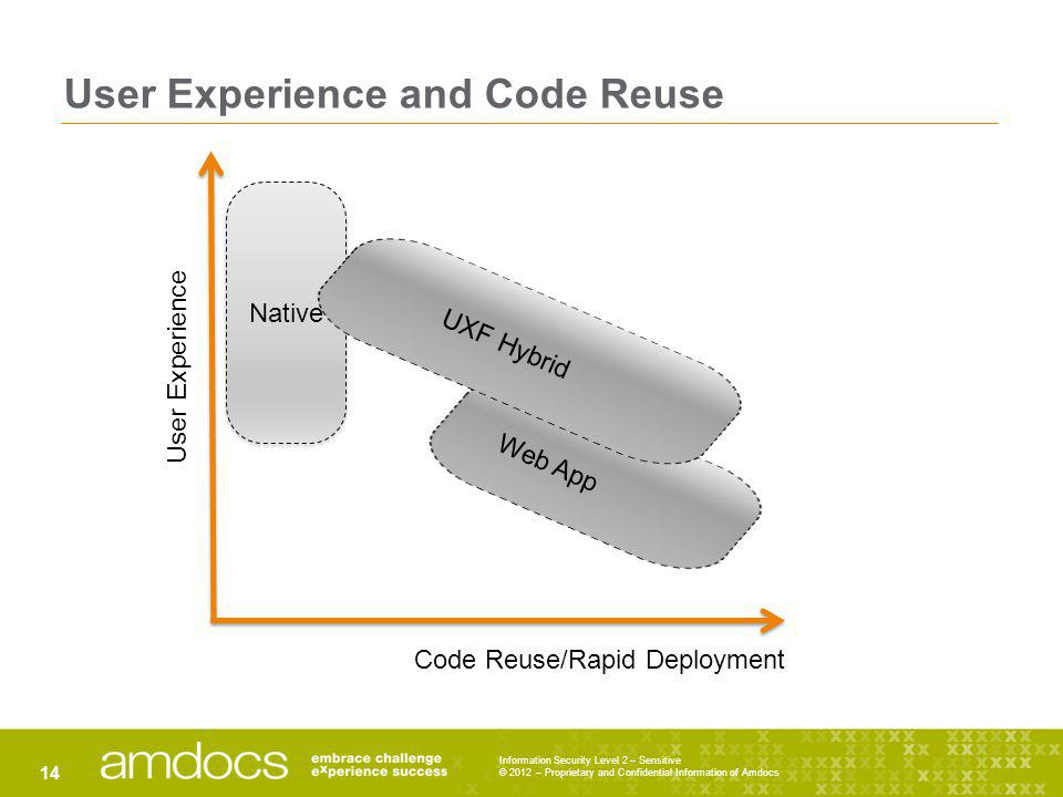 Native User Experience and Code Reuse Information Security Level 2 – Sensitive © 2012 – Proprietary and Confidential Information of Amdocs 14 User Exp
