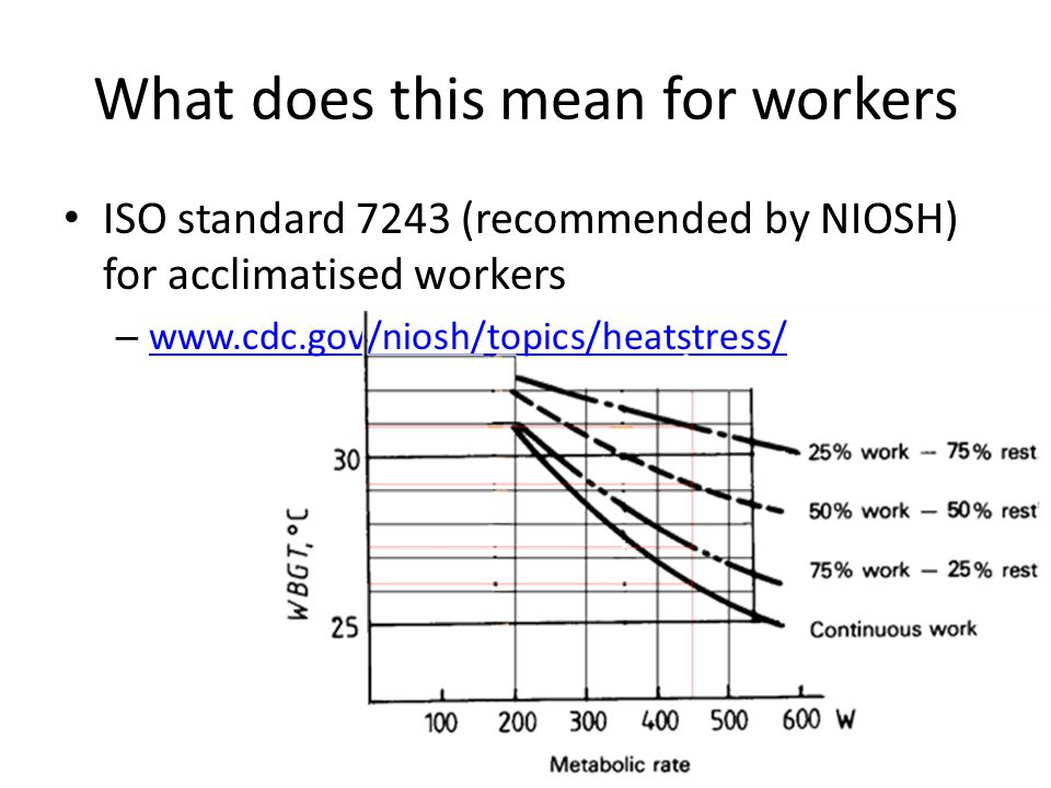 What does this mean for workers ISO standard 7243 (recommended by NIOSH) for acclimatised workers – www.cdc.gov/niosh/topics/heatstress/ www.cdc.gov/niosh/topics/heatstress/