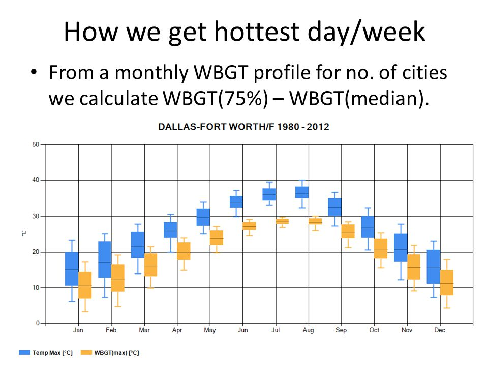 How we get hottest day/week From a monthly WBGT profile for no.