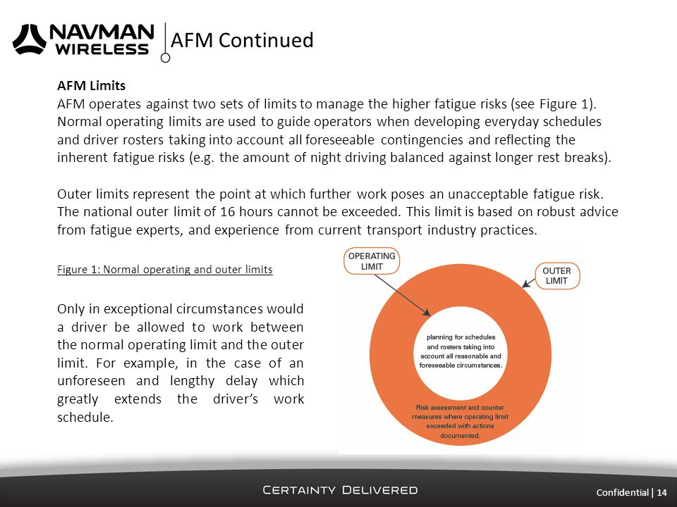 AFM Continued Confidential | 14 AFM Limits AFM operates against two sets of limits to manage the higher fatigue risks (see Figure 1).
