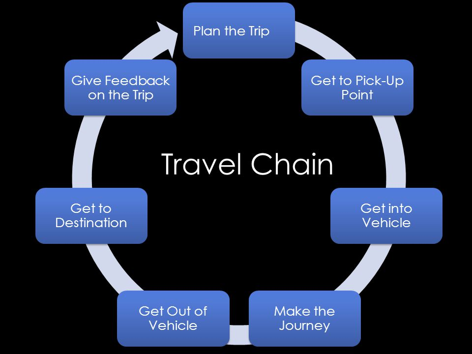 Travel Chain Plan the Trip Get to Pick-Up Point Get into Vehicle Make the Journey Get Out of Vehicle Get to Destination Give Feedback on the Trip