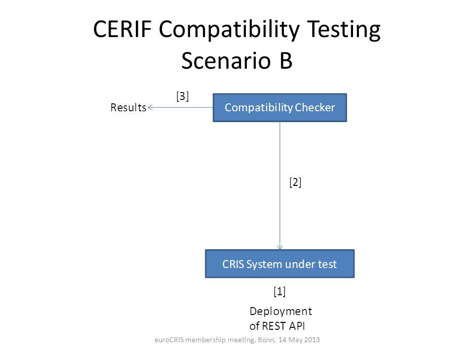 CERIF Compatibility Testing Scenario B euroCRIS membership meeting, Bonn, 14 May 2013