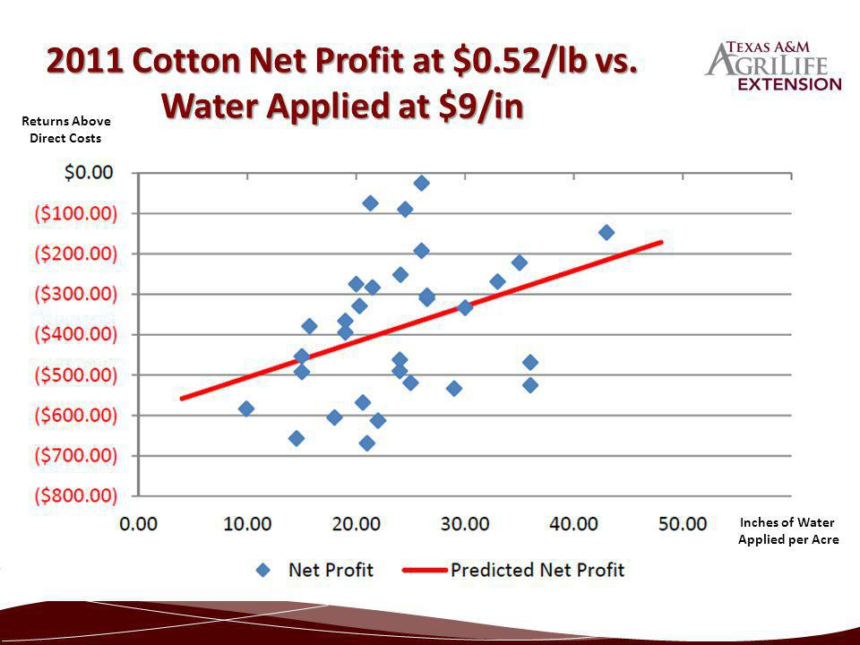 2011 Cotton Net Profit at $0.52/lb vs. Water Applied at $9/in Returns Above Direct Costs Inches of Water Applied per Acre