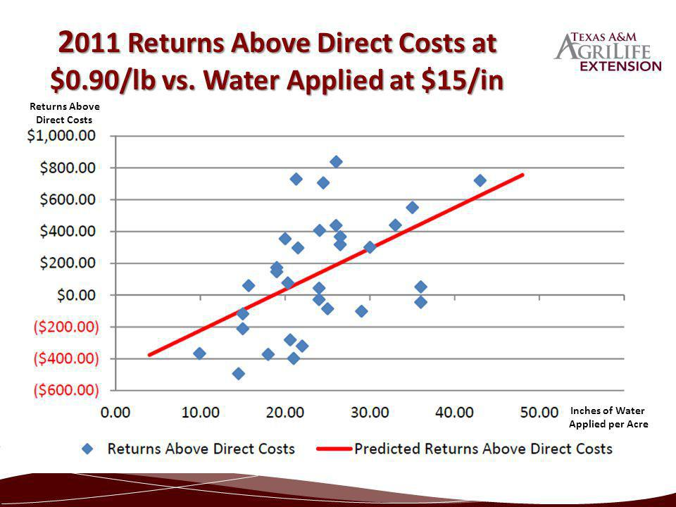 2 011 Returns Above Direct Costs at $0.90/lb vs. Water Applied at $15/in Returns Above Direct Costs Inches of Water Applied per Acre