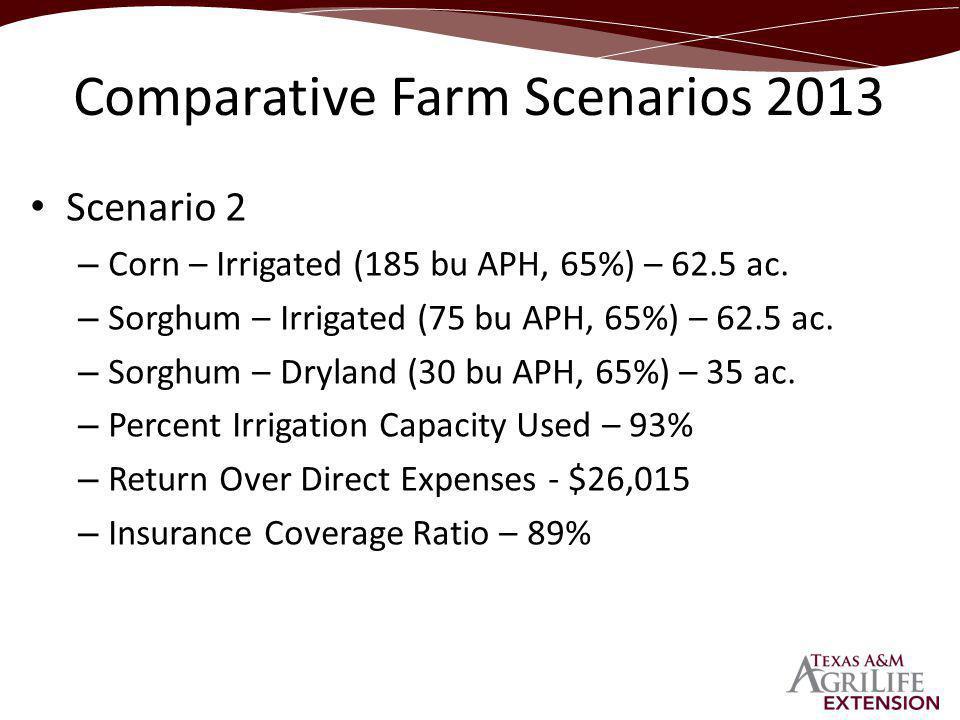 Scenario 2 – Corn – Irrigated (185 bu APH, 65%) – 62.5 ac.