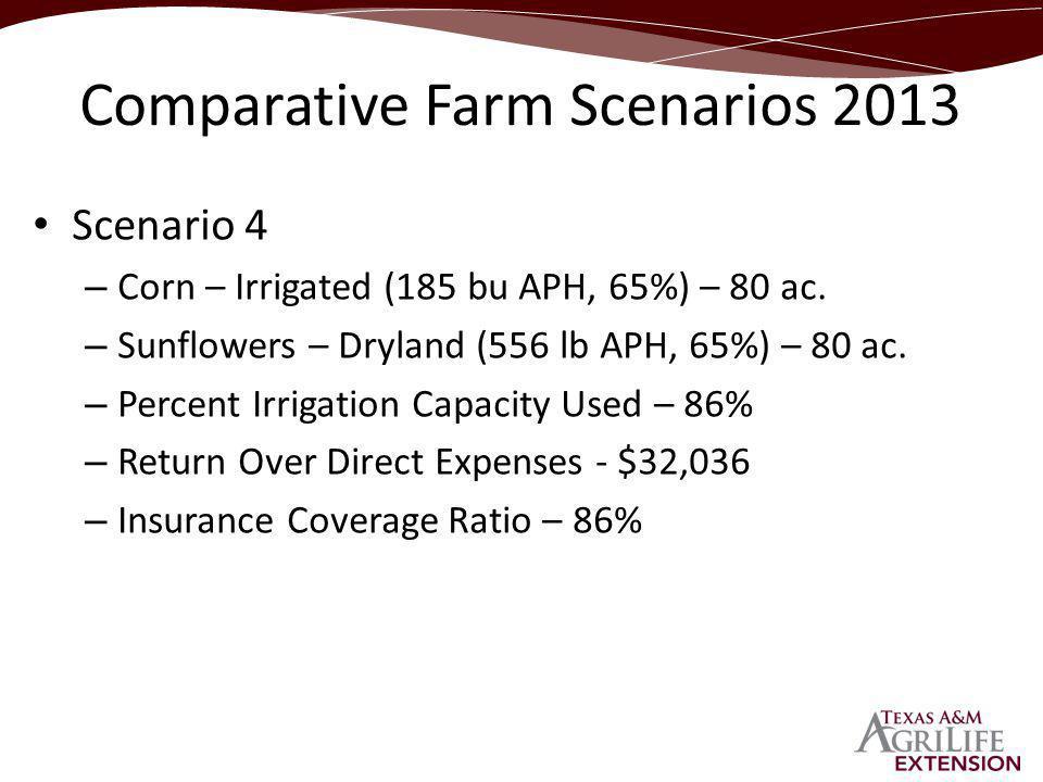Scenario 4 – Corn – Irrigated (185 bu APH, 65%) – 80 ac.