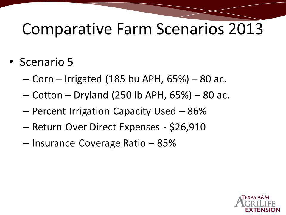 Scenario 5 – Corn – Irrigated (185 bu APH, 65%) – 80 ac.