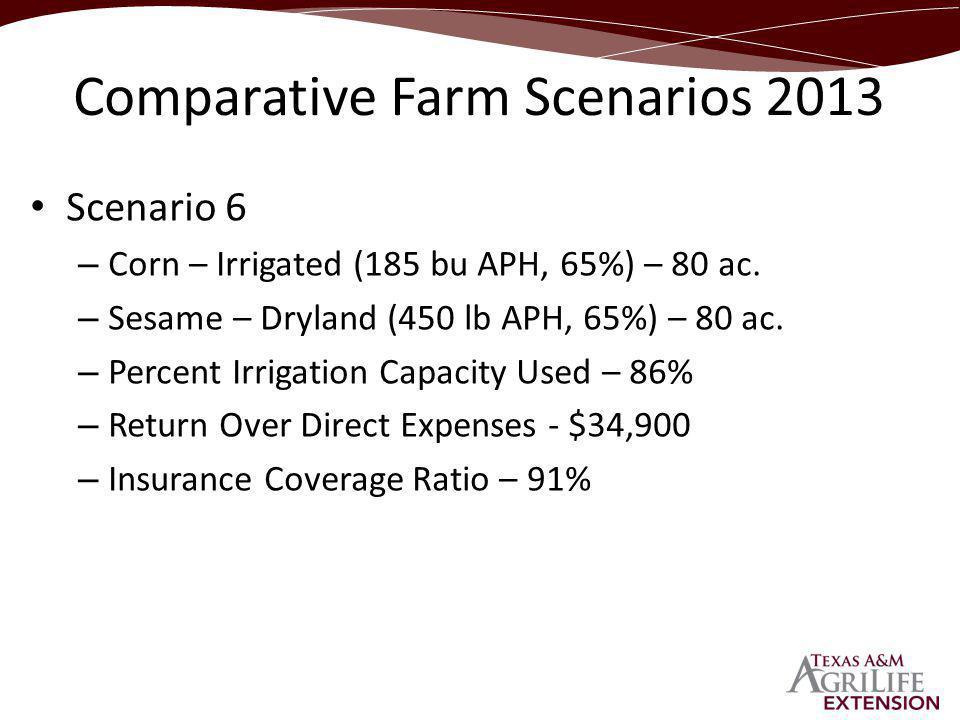 Scenario 6 – Corn – Irrigated (185 bu APH, 65%) – 80 ac.