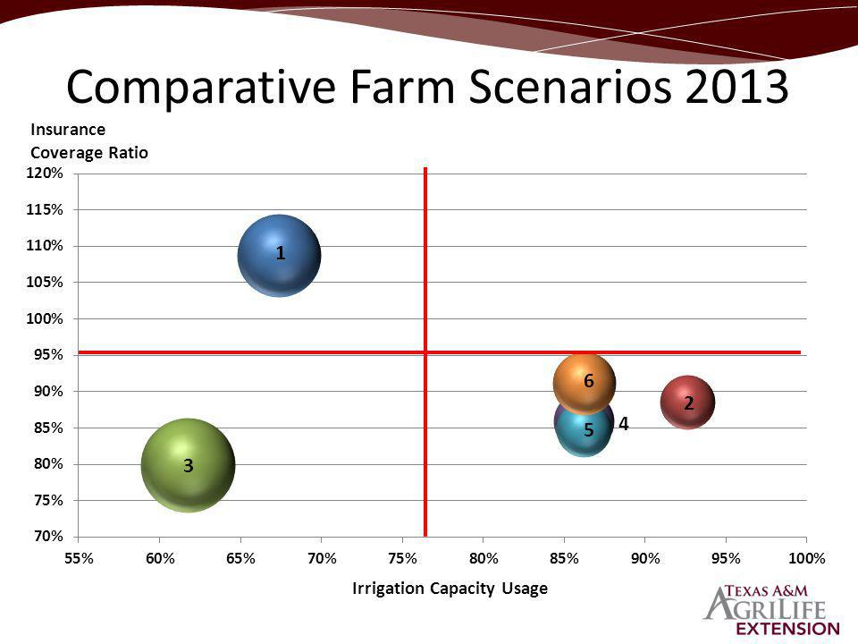 Insurance Coverage Ratio Irrigation Capacity Usage