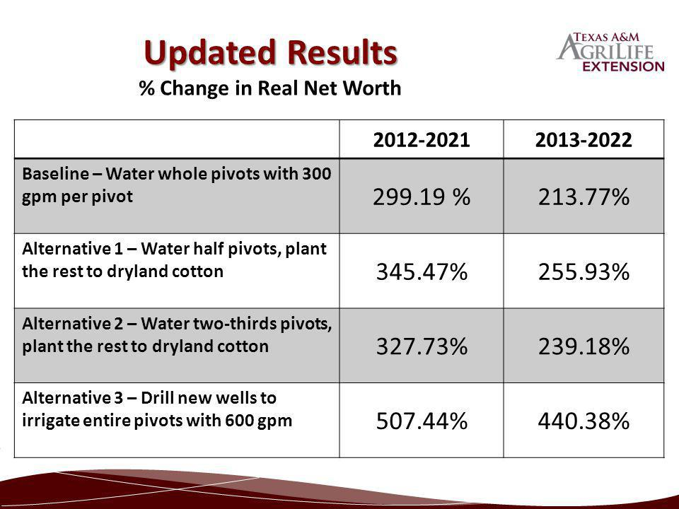 2012-20212013-2022 Baseline – Water whole pivots with 300 gpm per pivot 299.19 %213.77% Alternative 1 – Water half pivots, plant the rest to dryland c