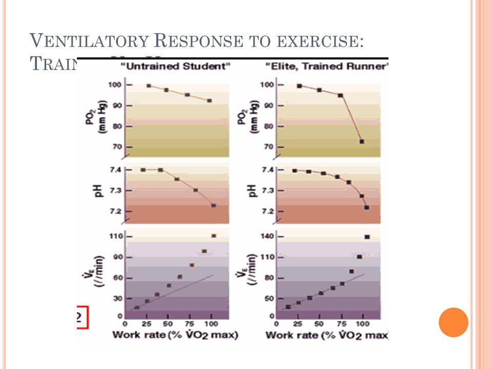 V ENTILATORY R ESPONSE TO EXERCISE : T RAINED V S. U NTRAINED