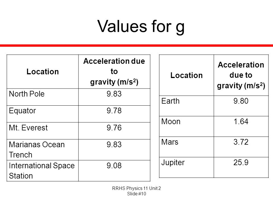 RRHS Physics 11 Unit 2 Slide #10 Values for g Location Acceleration due to gravity (m/s 2 ) North Pole9.83 Equator9.78 Mt. Everest9.76 Marianas Ocean