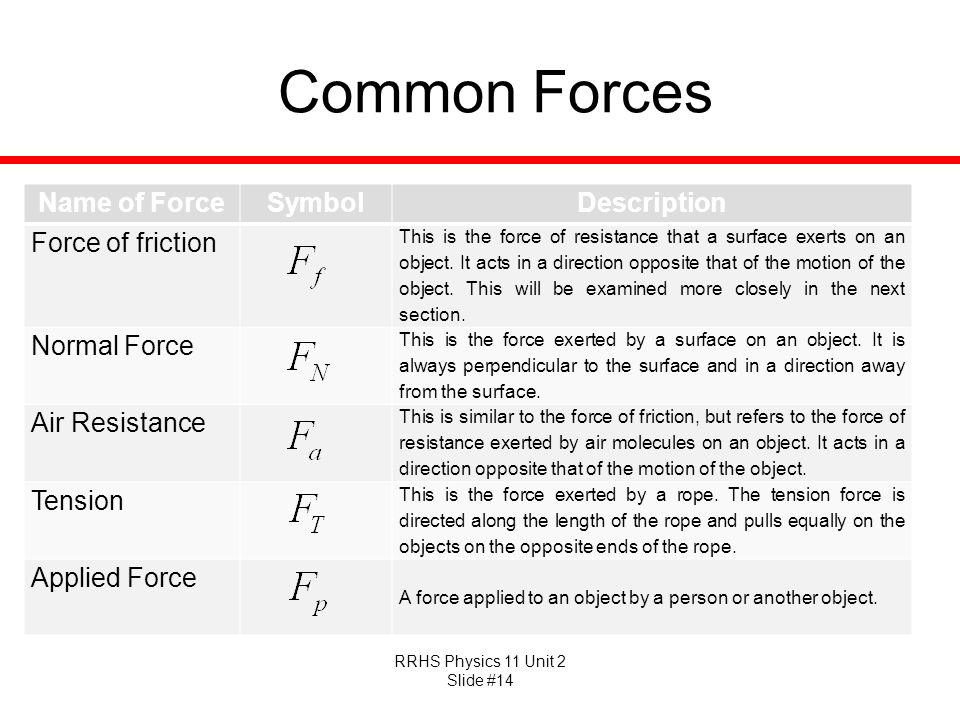 RRHS Physics 11 Unit 2 Slide #14 Common Forces Name of ForceSymbolDescription Force of friction This is the force of resistance that a surface exerts