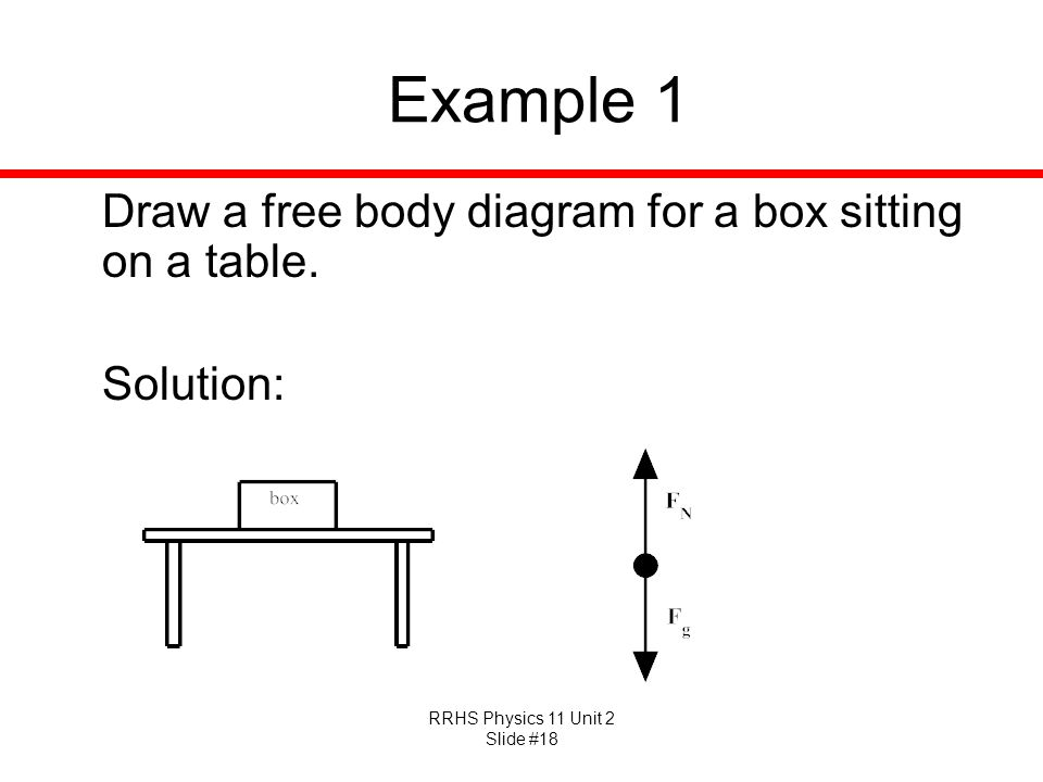 RRHS Physics 11 Unit 2 Slide #18 Example 1 Draw a free body diagram for a box sitting on a table. Solution: