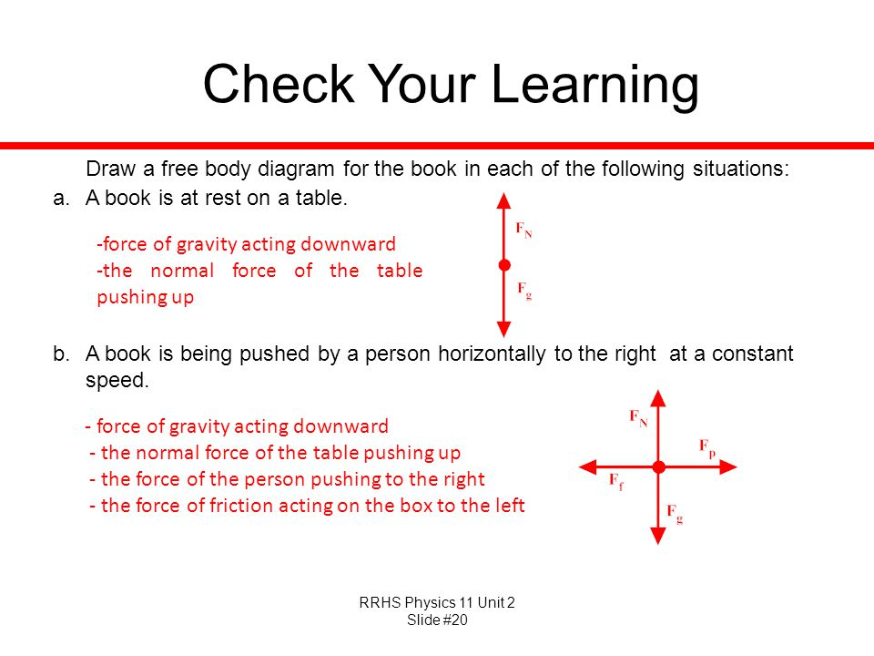 RRHS Physics 11 Unit 2 Slide #20 Check Your Learning Draw a free body diagram for the book in each of the following situations: a.A book is at rest on