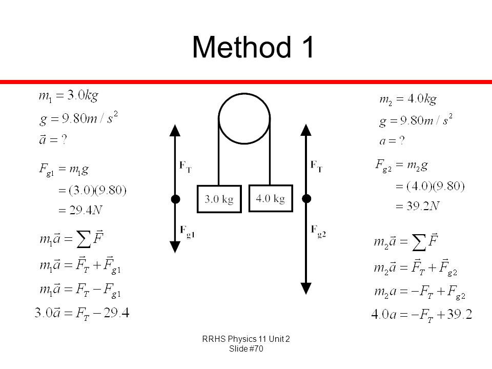 RRHS Physics 11 Unit 2 Slide #70 Method 1