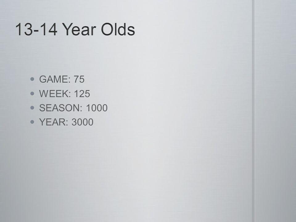 GAME: 75 GAME: 75 WEEK: 125 WEEK: 125 SEASON: 1000 SEASON: 1000 YEAR: 3000 YEAR: 3000