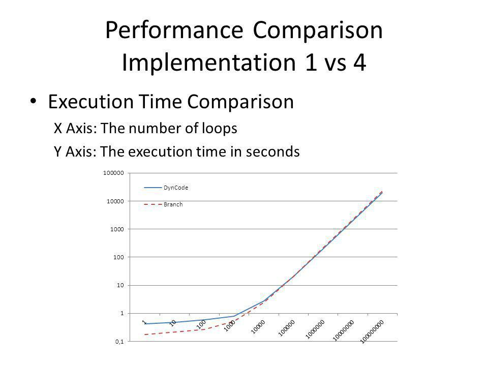 Performance Comparison Implementation 1 vs 4 Execution Time Comparison X Axis: The number of loops Y Axis: The execution time in seconds