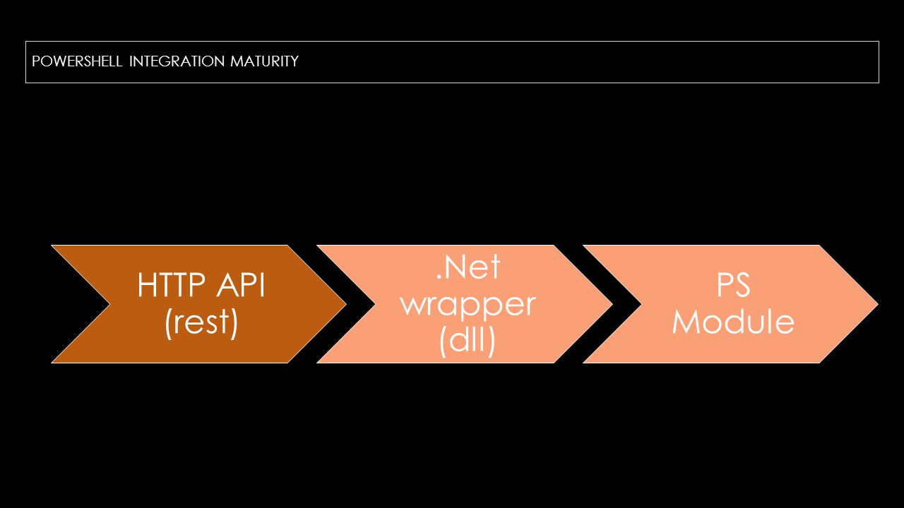 POWERSHELL INTEGRATION MATURITY HTTP API (rest).Net wrapper (dll) PS Module