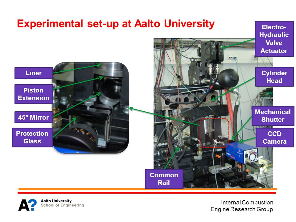Internal Combustion Engine Research Group Experimental set-up at Aalto University Liner Piston Extension 45° Mirror Protection Glass Cylinder Head Electro- Hydraulic Valve Actuator CCD Camera Mechanical Shutter Common Rail