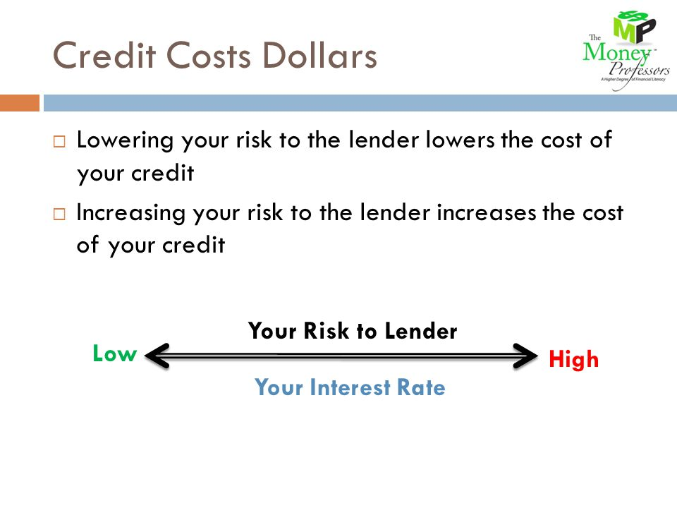 Credit Costs Dollars Lowering your risk to the lender lowers the cost of your credit Increasing your risk to the lender increases the cost of your credit Your Risk to Lender Your Interest Rate LowHigh Your Risk to Lender Low High