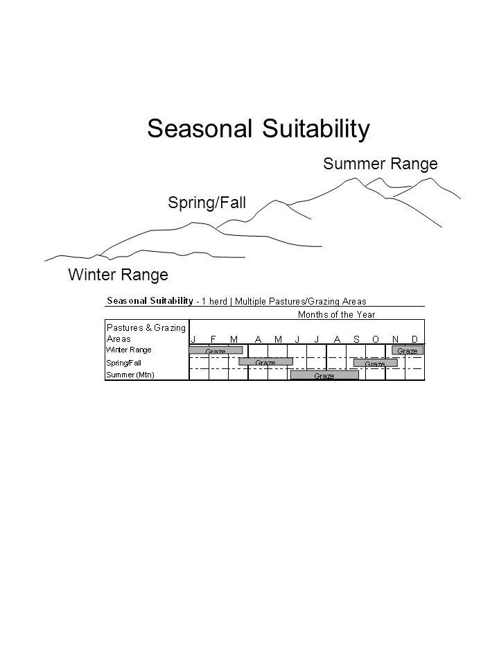 Seasonal Suitability Winter Range Spring/Fall Summer Range