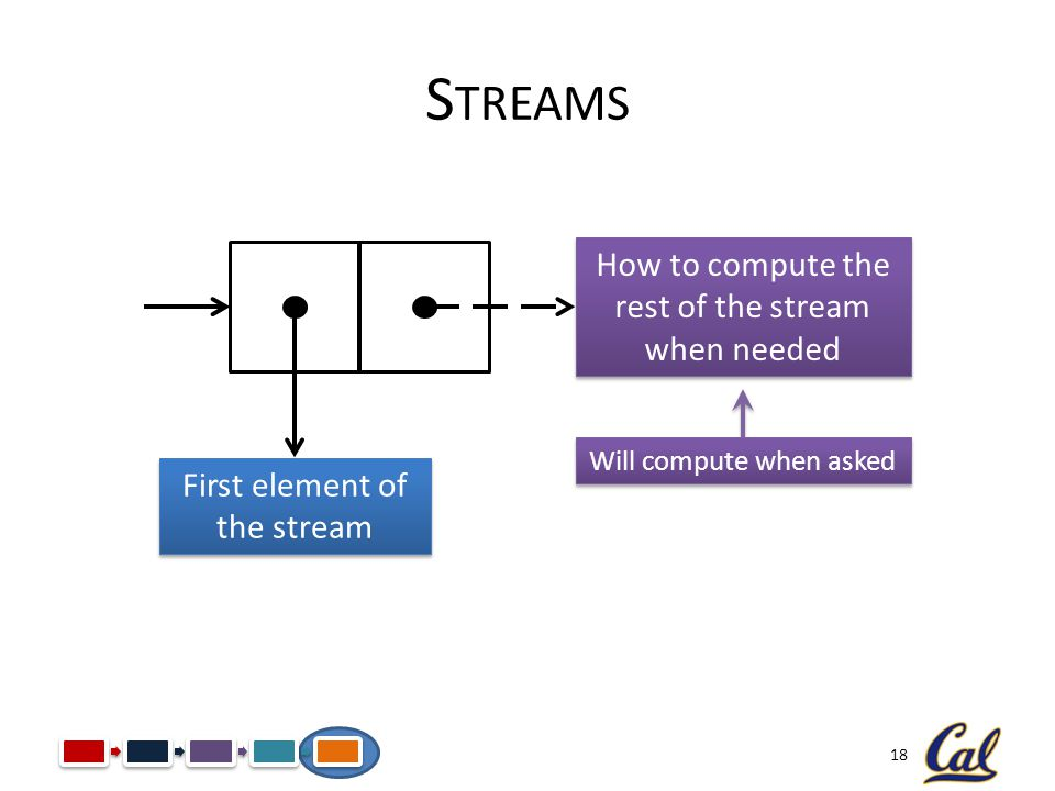 18 S TREAMS First element of the stream How to compute the rest of the stream when needed Will compute when asked
