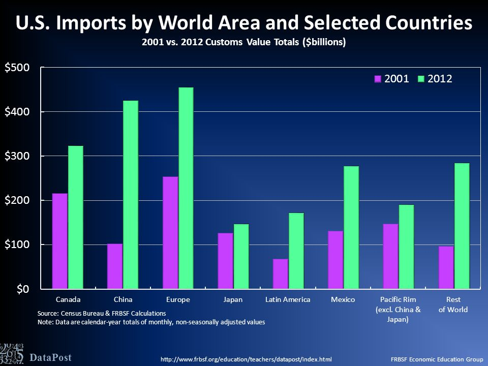 U.S. Imports by World Area and Selected Countries 2001 vs.