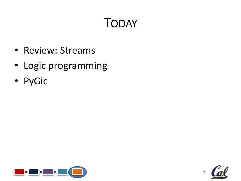 4 T ODAY Review: Streams Logic programming PyGic