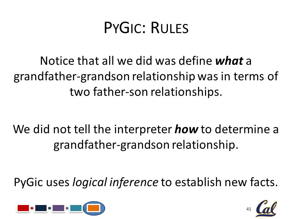 41 P Y G IC : R ULES Notice that all we did was define what a grandfather-grandson relationship was in terms of two father-son relationships. We did n
